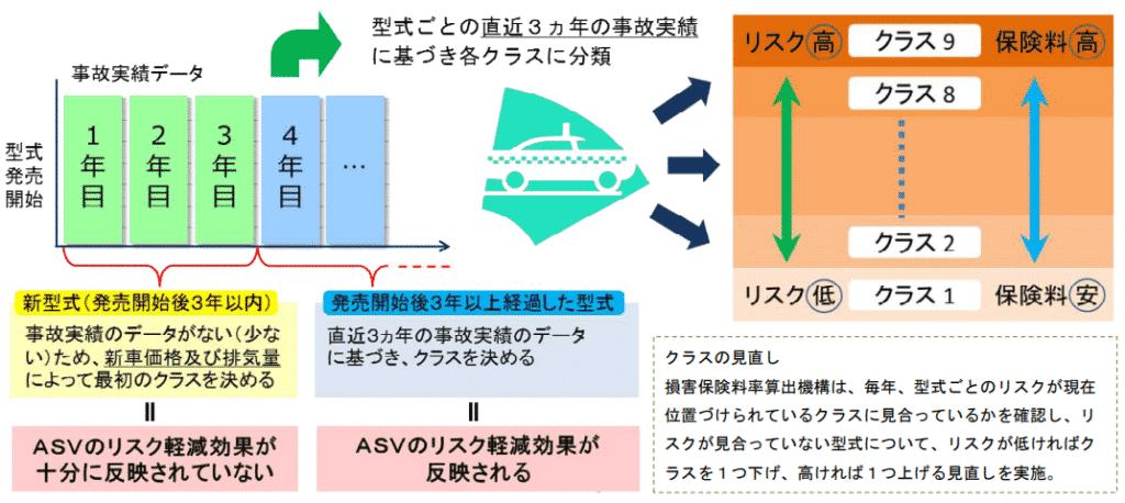 料率クラス説明資料-金融庁-